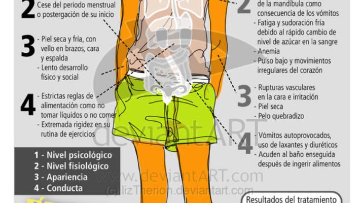 Síntomas de Trastorno Alimenticio